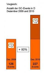 80% mehr Events von 12/2009 zu 12/2010